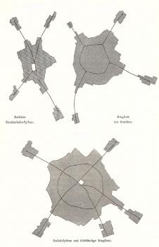 Diferenças entre esquema viário radial, circular e radioconcêntrico defendido por Stübben [STÜBBEN, 1890]