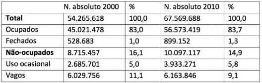 Tabela 3 – Domicílios particulares, Brasil, 2000 e 2010 [Censos de 2000 e 2010]