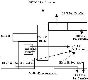 Esquema cronológico da obra