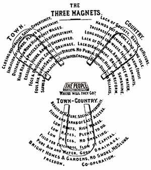 Diagrama de Howard. Os três imãs [LUCEY, Norman]