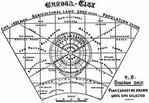 Diagrama de Howard. Planejamento (a cidade não podia ser desenhada até ser selecionado o local) [LUCEY, Norman]