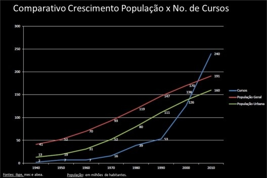 Comparativo crescimento população X Número de cursos [IBGE, MEC, ABEA]