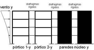 Composição dos pórticos planos e paredes do núcleo na direção y
