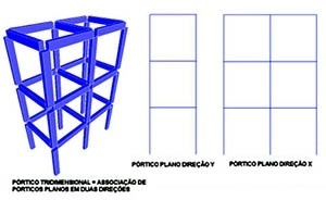 Pórticos tridimensionais como associação de pórticos planos