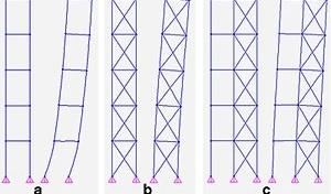 a) Pórtico plano deformado pela ação lateral do vento; b) Pórtico plano enrijecido deformado pela ação lateral do vento; c) Associação de pórtico plano com pórtico plano enrijecido