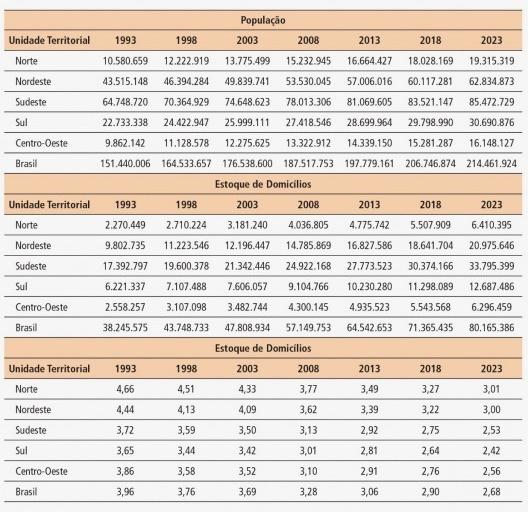 """Tabela 4 – Total de Domicílios, população e tamanho médio dos domicílios por período, segundo unidade territorial. Brasil e Grandes Regiões. 2003 a 2023 [Oliveira, Givisiez e Rios-Neto. """"Demanda futura por moradia no Brasil / 2003-2023, uma abo]"""