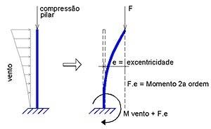 Momentos de 2a ordem geométrica