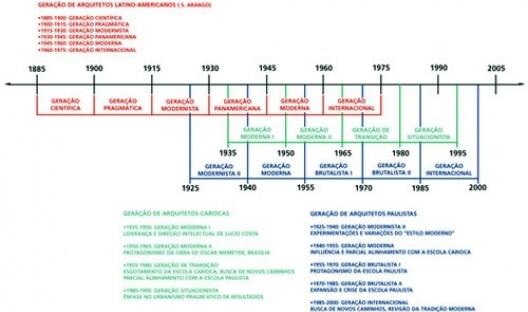 Gerações de arquitetos latino-americanos, cariocas, paulistas: tentativa de extrapolar a metodologia definida pela arquiteta e historiadora colombiana Silvia Arango. Sincronicidades e dissonâncias nos tempos dos lugares