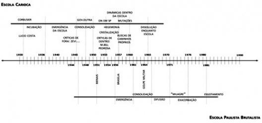 Gráfico: escola carioca, escola paulista, detalhamento de certos aspectos da linha do tempo de maneira a compreender alguns eventos temporais