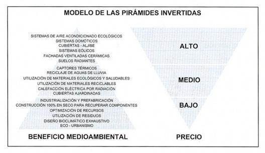 O modelo das Pirâmides invertidas da Arquitetura Sustentável desenvolvido por de Garrido