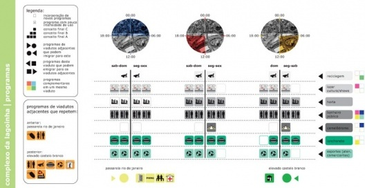 Figura 23 - Complexo da lagoinha: Diagrama Final (programas mais indicados)