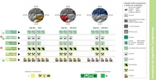 Figura 24 - Complexo da lagoinha: Diagrama Final (programas mais indicados)