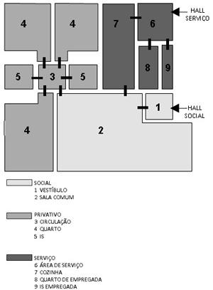 Esquema gráfico dos espaços que constituem a unidade habitacional na SQS 305, apresentados segundo os setores funcionais (social, privativo e serviço) - original e com alterações