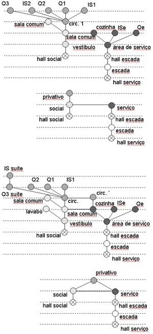 Grafos dos espaços da unidade habitacional e dos distintos setores funcionais – original e com alterações -, com indicação do percurso em 'anel' na segunda opção. Os grafos representam as relações topológicas estabelecidas pelos espaços do apartamento