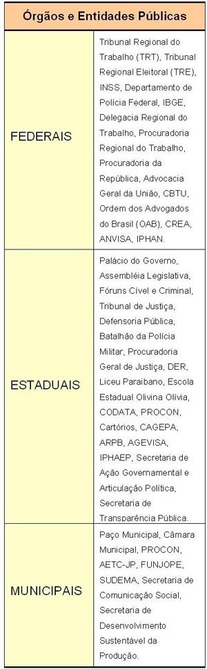 Fig. 10: Órgãos e entidades públicas presentes na área central de João Pessoa (Centro e Varadouro) [Laboratório do Ambiente Urbano e Edificado - LAURBE/UFPB]