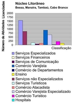 Fig. 17: Núcleo Litorâneo (Bessa, Manaíra, Tambaú e Cabo Branco) 2005 [Falconi a partir de dados da Prefeitura Municipal de João Pessoa/ SEPLAN, 2005]