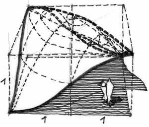 """Paraboloides elipsoidales en ladrillo. Estructuras sinclásticas. Curvatura mayor que cero, (dos curvaturas del mismo signo), según la fórmula de Gauss: 1 / R1.R2. El ladrillo sólo puede """"viajar"""" de abajo hacia arriba"""
