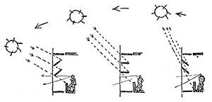 Esquema dos brise-soleil móveis do Ministério da Educação, Lúcio Costa e equipe, 1936-42 [Brasil Builds, de Philip Goodwin, 1943]