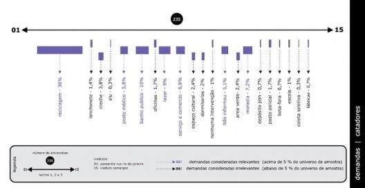 Figura 4 - Diagramas de Demandas de Uso sob viadutos dos catadores de papel, das empresas, das associações e dos flanelinhas