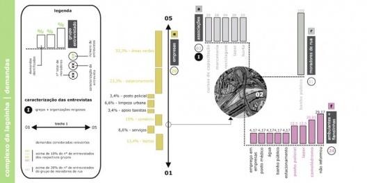 Figura 5 - Diagramas de Demandas de Uso sob viadutos dos catadores de papel, das empresas, das associações e dos flanelinhas