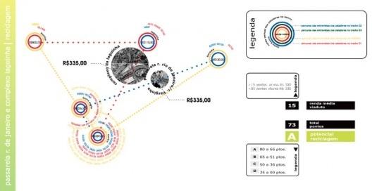 Figura 6 - Diagrama de Renda individual e média dos catadores de papel entrevistados