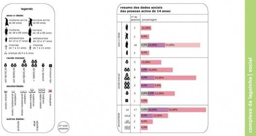 Figura 7 - Complexo da lagoinha: Diagrama Social (sexo, renda, escolaridade e outras informações de pessoas que trabalham ou vivem sob viadutos)