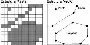Figura 4 – Estruturas raster e vector de dados espaciais em um SIG. Adaptado de Maguire e Dangermond (1991)