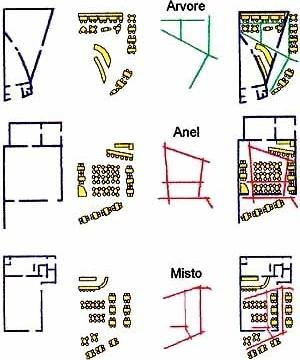 Diagramas: 1. linhas de movimento em forma de árvore; 2.  linhas de movimento em forma de anel; 3.  linhas de movimento misto
