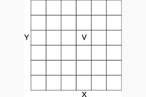 Figura 2 – Representação raster: cada célula é representada por uma coordenada x, y, e possui um valor v