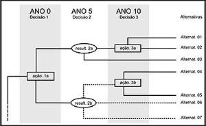Árvore de decisão – os retângulos representam as escolhas; as elipses representam as incertezas