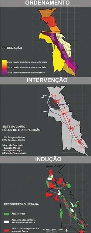 Operação Urbana Diagonal Sul. Plano-Referência de Intervenção e Ordenação Urbanística. Áreas de ordenamento, intervenção e indução<br />Imagem do arquivo de SEMPLA/PMSP