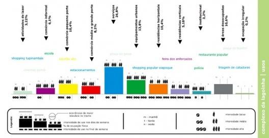 Figura 11 - Complexo da lagoinha: Diagrama de Usos Atuais levantados pela equipe de estagiários