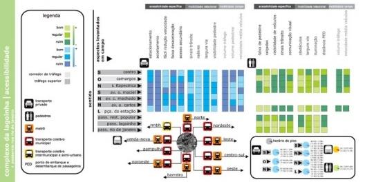 Figura 12 - Complexo da lagoinha: Diagrama de Acessibilidade para pedestres e transportes públicos (ônibus, metrô, táxi) segundo dados da BHTrans e dados levantados pela equipe de estagiários