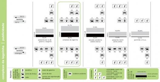 Figura 14 - Complexo da lagoinha: Diagrama do Potencial de Publicidade segundo visibilidade, fatores de aglomeração, volume de tráfego do viaduto, etc