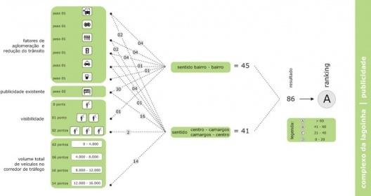 Figura 15 - Complexo da lagoinha: Diagrama do Potencial de Publicidade segundo visibilidade, fatores de aglomeração, volume de tráfego do viaduto, etc