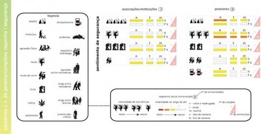 Figura 16 - Complexo da lagoinha: Diagrama de Sentimento de Segurança classificado por tipo de delito e sensação de insegurança