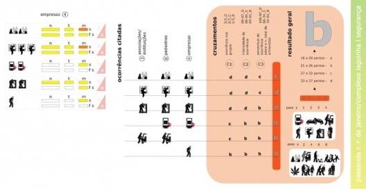 Figura 17 - Complexo da lagoinha: Diagrama de Sentimento de Segurança classificado por tipo de delito e sensação de insegurança