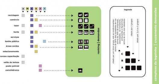 Figura 20 - Complexo da lagoinha: Diagrama de Cruzamento das Demandas
