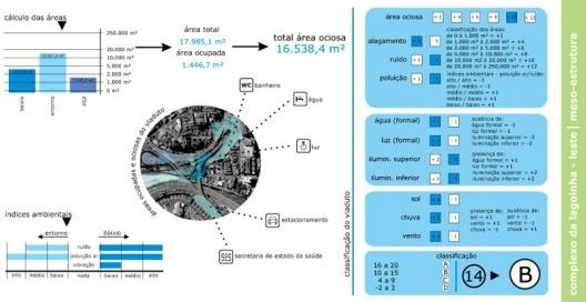 Figura 9 - Complexo da lagoinha: Diagrama de Meso-Estrutura (índices ambientais, poluição, etc)