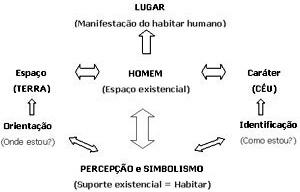 Esquema gráfico sobre o conceito de Lugar segundo Norberg-Schulz (1979)<br />Elaboração do Autor