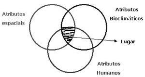 Esquema gráfico resumido para o conceito de construção estrutural do Lugar (REIS-ALVES,2006)