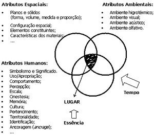 Esquema gráfico para o conceito de construção estrutural do Lugar (REIS-ALVES,2006)