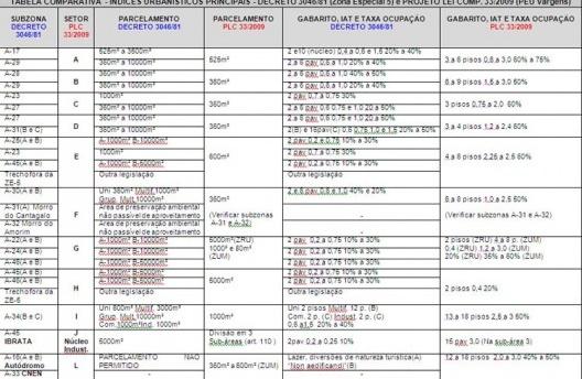 Tabela comparativa<br />Elaborada pela autora