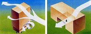 Efeitos da ação do vento sobre as edificações [SOUZA, 2003]