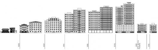 Evolução das edificações de Copacabana