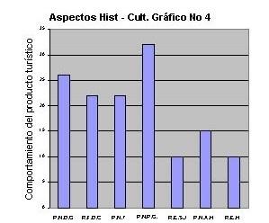 Gráfico nº 4  – Aspectos historicos-culturales