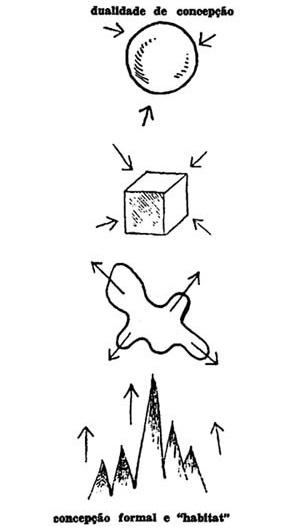 Croquis de Lucio representando as características de contensão e expansão [COSTA, Lucio. Lucio Costa: Sobre arquitetura. Porto Alegre, Centro dos Estudantes Universi]