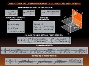 Fig. 10 – Coeficiente de configuración de superficies inclinadas