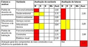 Plantilla III – Resultado de la evaluación matriz síntesis de Provisional Doce