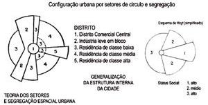 Modelo configuracional urbano da teoria dos setores